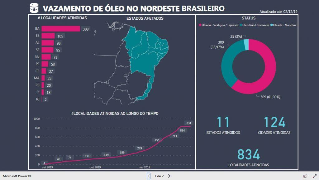Analista de dadoscria dashboard da evolução do avistamento de óleo no litoral brasileiro